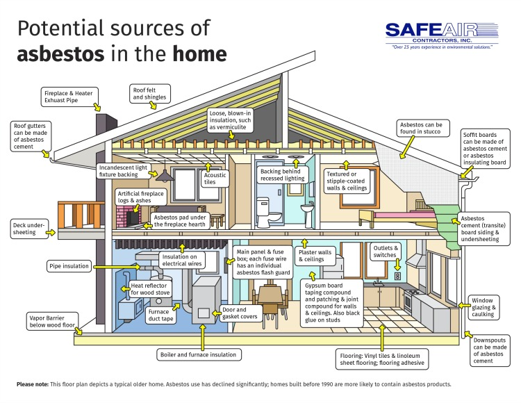 sources-asbestos-home-01.jpg