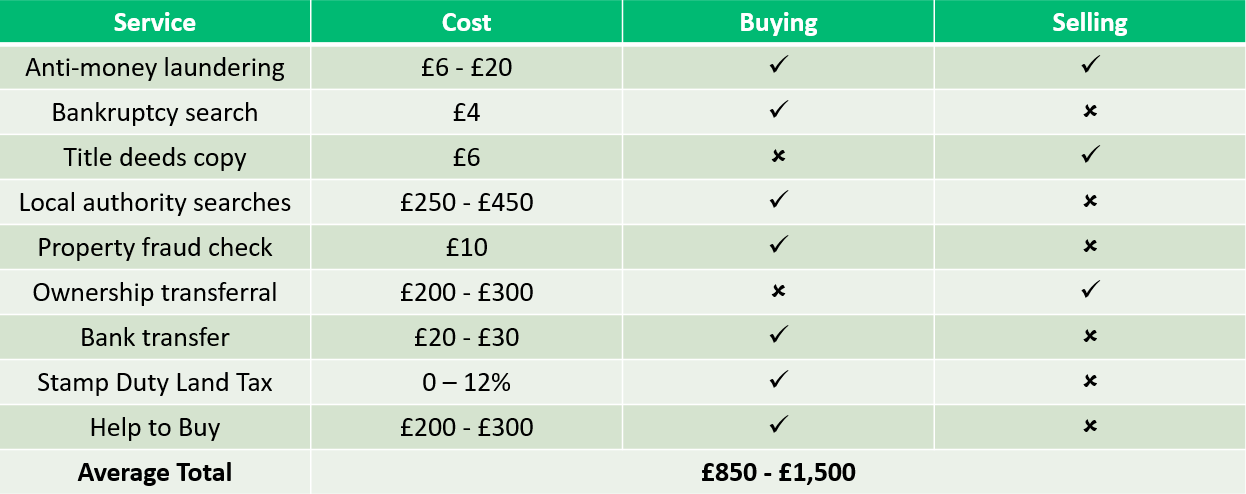 table showing services and costs for buying and selling property